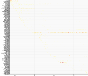 Graph of Konsole's Entire History, all scrunched up and made tiny